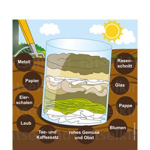 Wollt ihr zusehen, wie Erde entsteht? In einem Minikomposter im Einmachglas zersetzen Mikroorganismen, Bakterien und Pilze die Abfälle und verwandeln sie dadurch in Erde - fast wie Zauberei! Aber nicht alle Abfälle sind gut für den Kompost. Was ist völlig ungeeignet? Kannst du es finden?