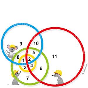 Kinderrätsel Welche Zahl liegt in der Schnittmenge von Kreisen